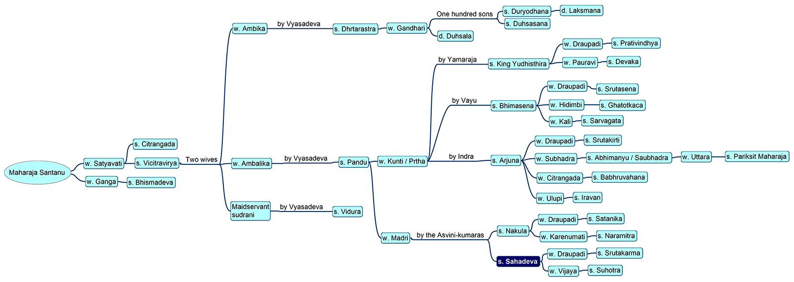 Family tree of Bhīma