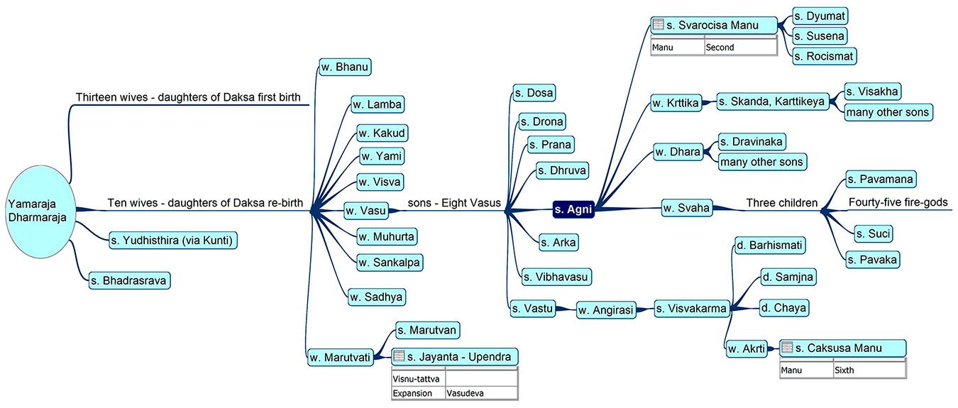 Family tree of Agni