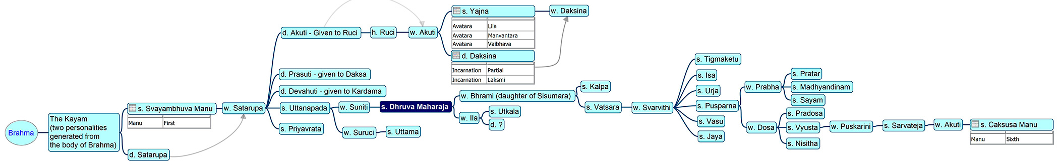 Family tree of Dhruva Mahārāja