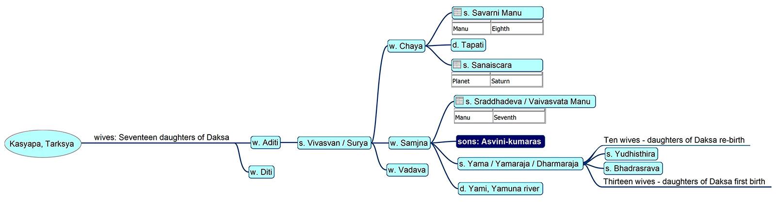 Family tree of Aśvinī-kumāras