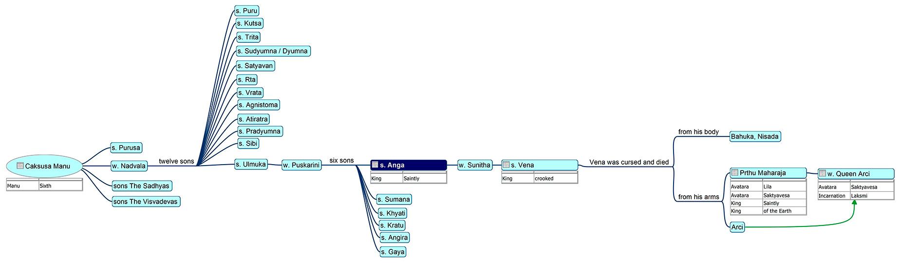 Family tree of King Anga