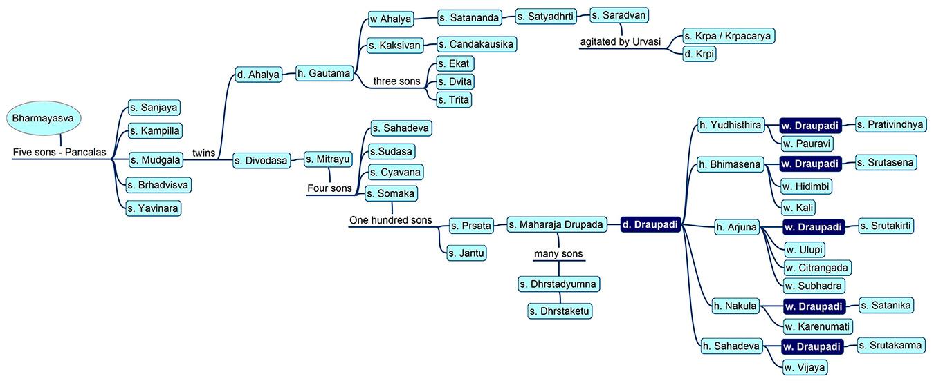 Family tree of Draupadī