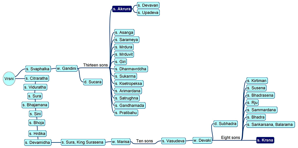 Akrura's family tree