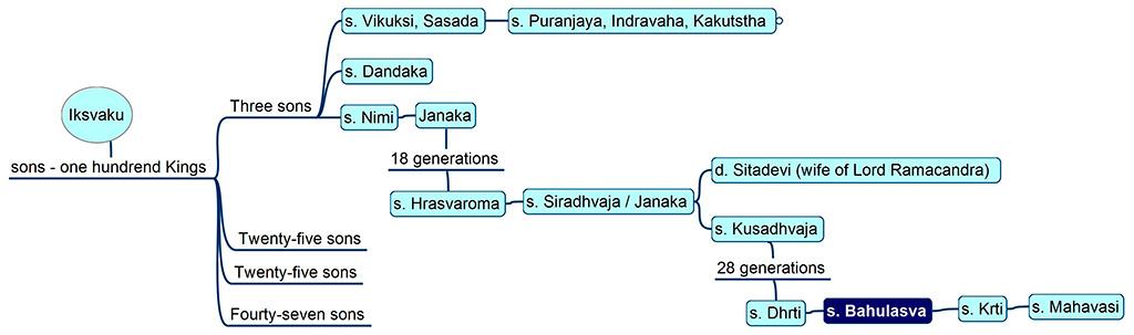 Family tree of Bahulāśva