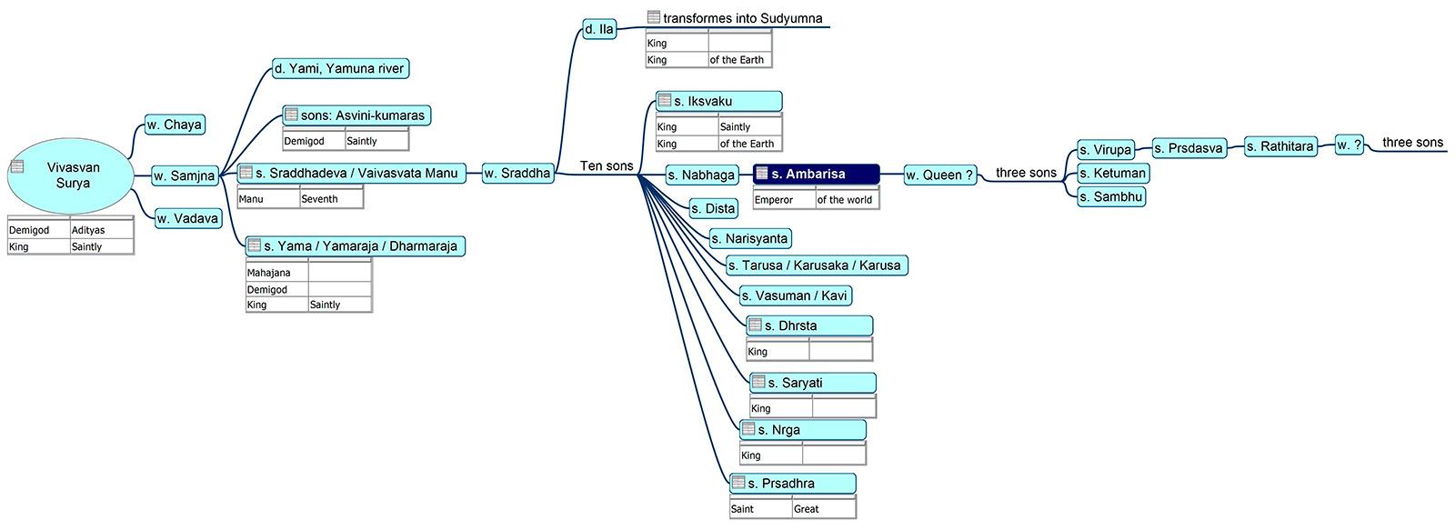 Family tree of Mahārāja Ambarīṣa